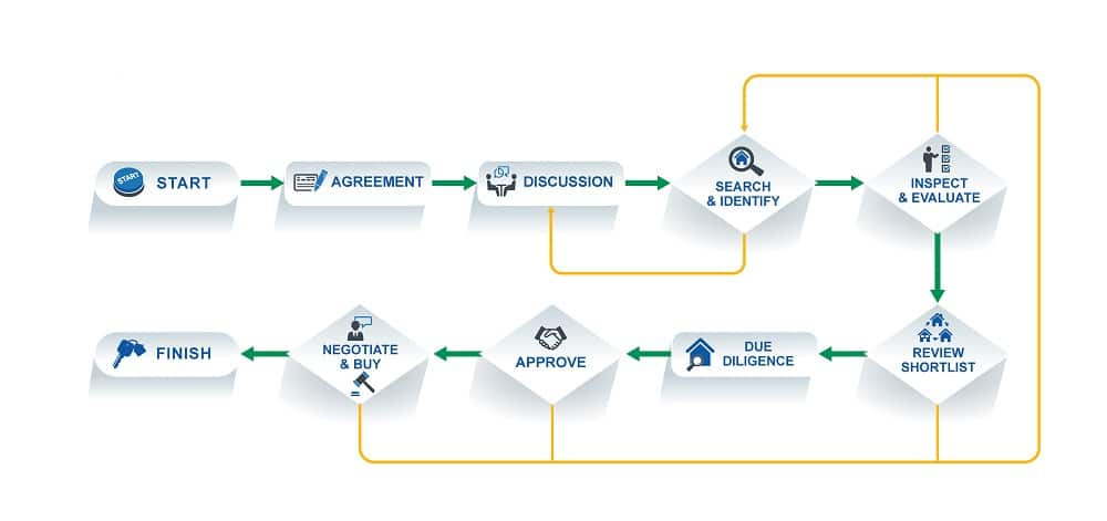 buyer agents process
