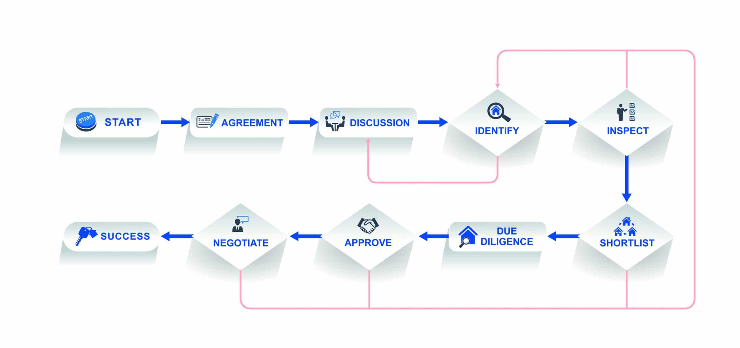 our property buying process